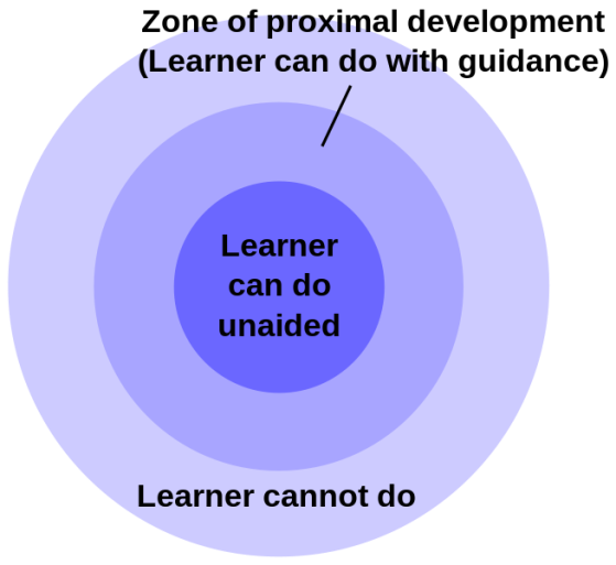 http://en.wikipedia.org/wiki/Zone_of_proximal_development